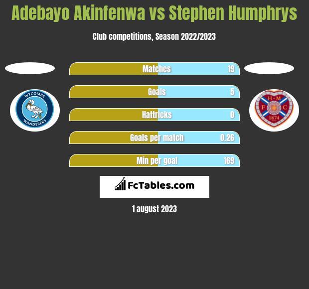 Adebayo Akinfenwa vs Stephen Humphrys h2h player stats