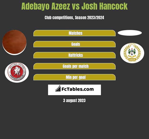 Adebayo Azeez vs Josh Hancock h2h player stats