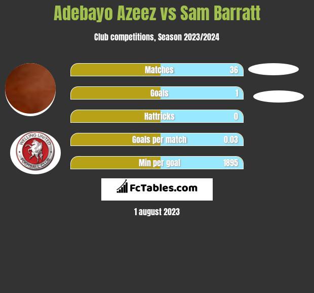 Adebayo Azeez vs Sam Barratt h2h player stats