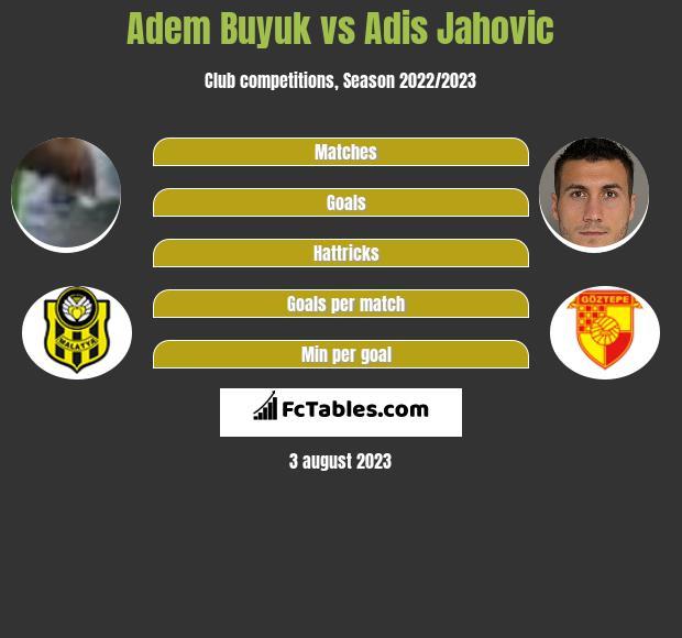 Adem Buyuk vs Adis Jahovic h2h player stats