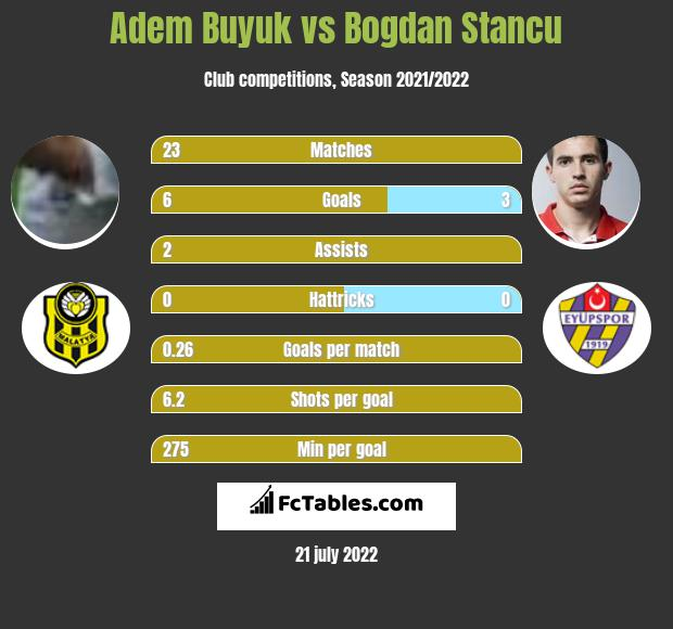 Adem Buyuk vs Bogdan Stancu h2h player stats