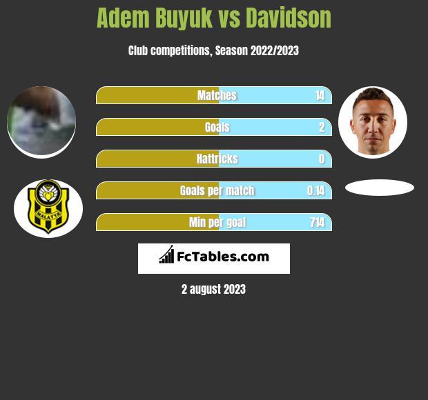 Adem Buyuk vs Davidson h2h player stats
