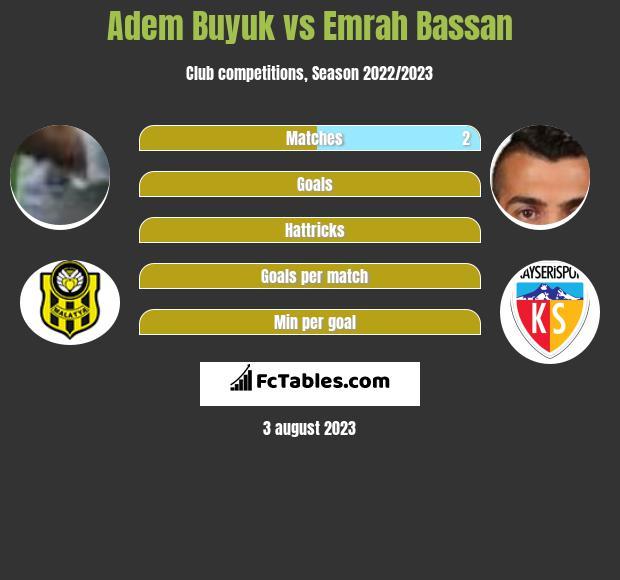 Adem Buyuk vs Emrah Bassan infographic