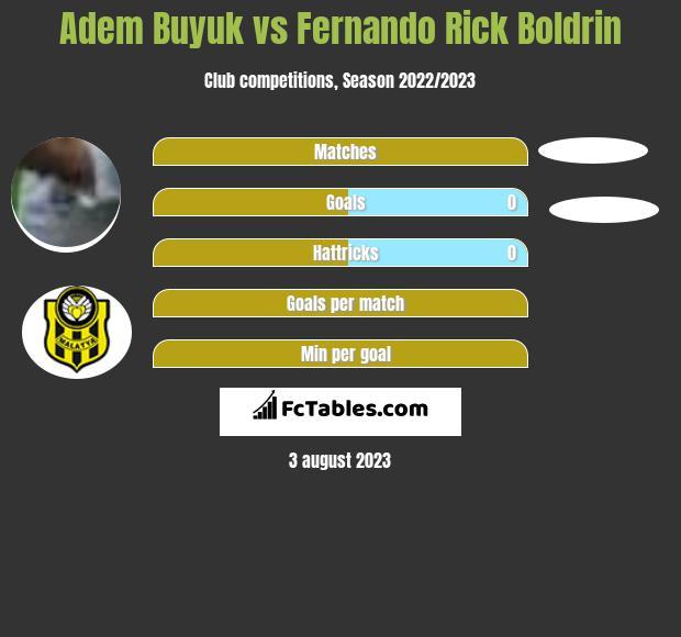 Adem Buyuk vs Fernando Rick Boldrin h2h player stats