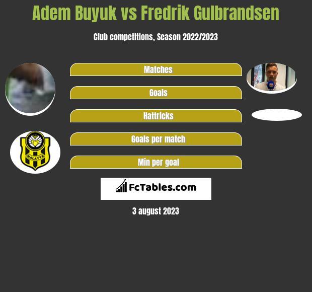 Adem Buyuk vs Fredrik Gulbrandsen h2h player stats