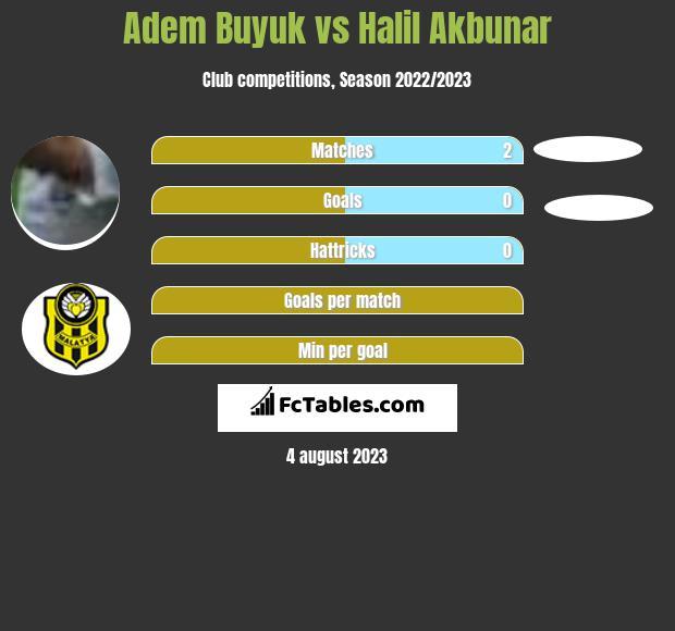 Adem Buyuk vs Halil Akbunar infographic