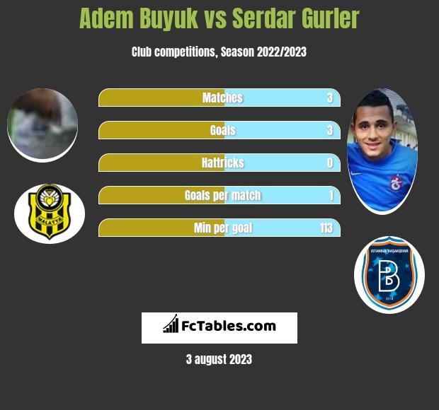 Adem Buyuk vs Serdar Gurler h2h player stats