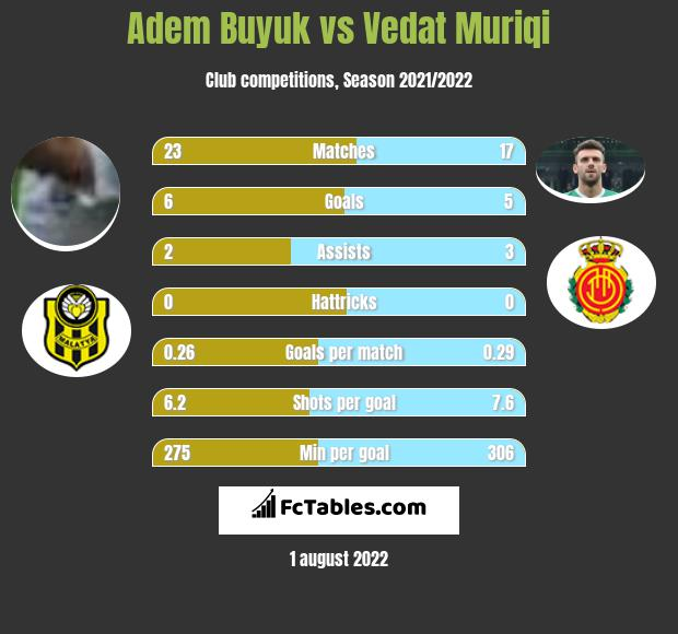 Adem Buyuk vs Vedat Muriqi h2h player stats