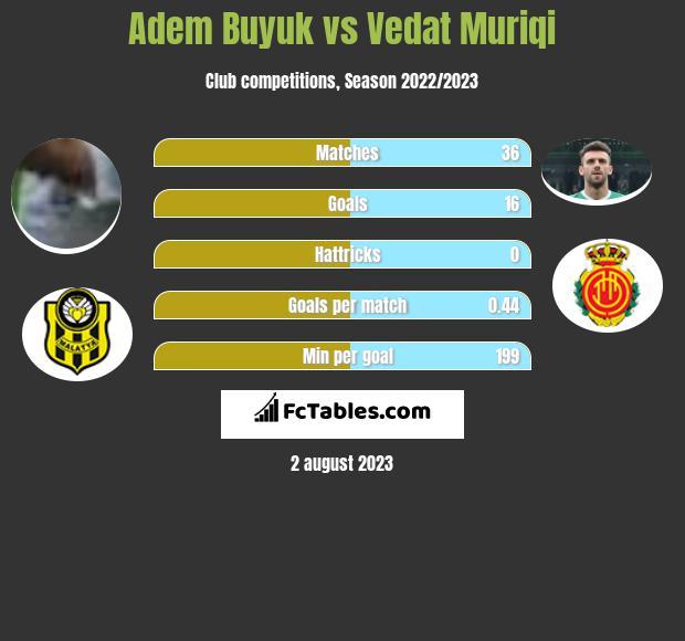Adem Buyuk vs Vedat Muriqi infographic