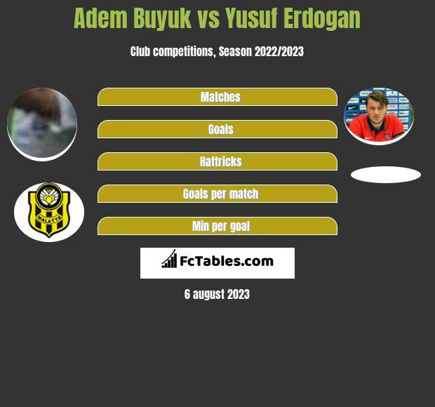 Adem Buyuk vs Yusuf Erdogan h2h player stats