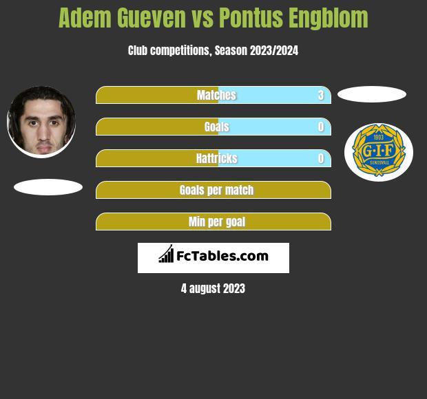 Adem Gueven vs Pontus Engblom h2h player stats