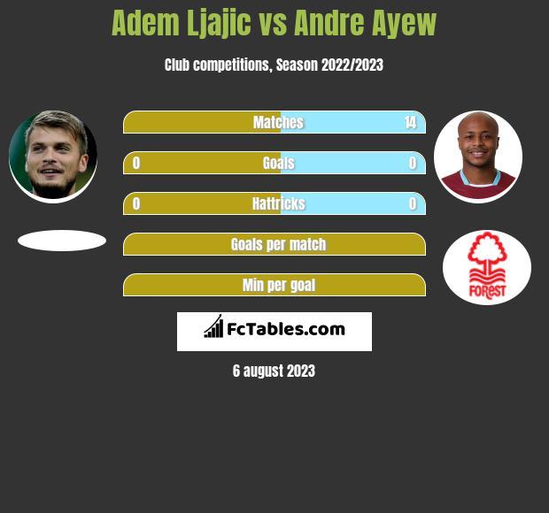 Adem Ljajic vs Andre Ayew infographic