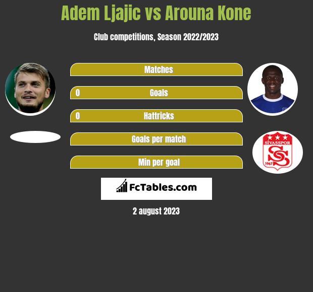 Adem Ljajic vs Arouna Kone infographic
