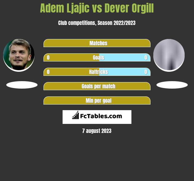 Adem Ljajic vs Dever Orgill infographic