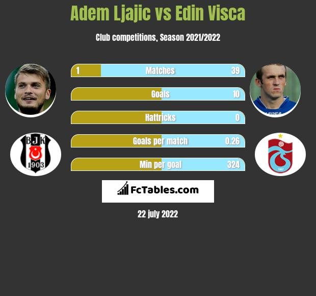 Adem Ljajić vs Edin Visća infographic
