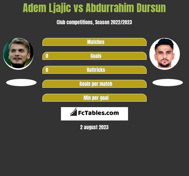 Adem Ljajic vs Abdurrahim Dursun infographic