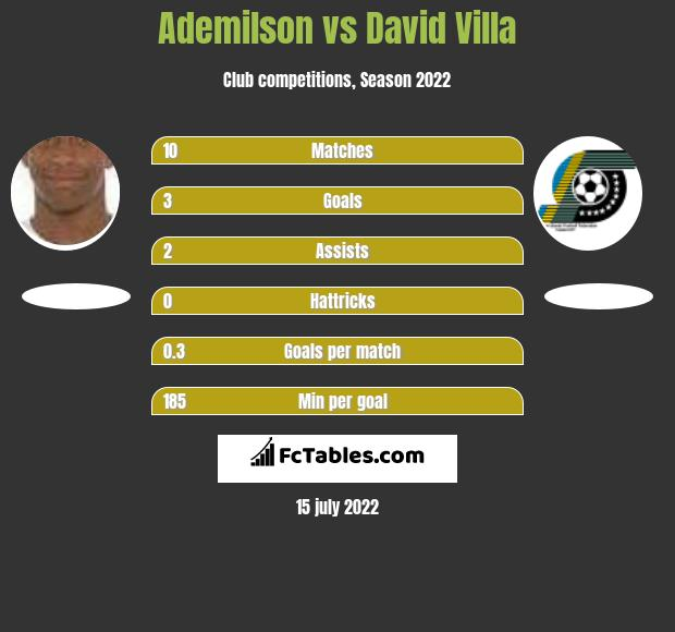 Ademilson vs David Villa h2h player stats