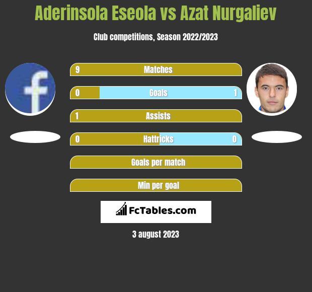 Aderinsola Eseola vs Azat Nurgaliev h2h player stats