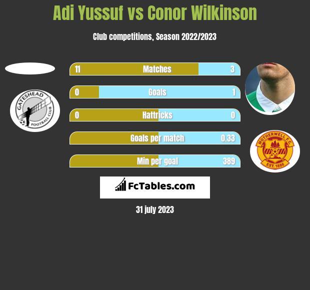 Adi Yussuf vs Conor Wilkinson h2h player stats