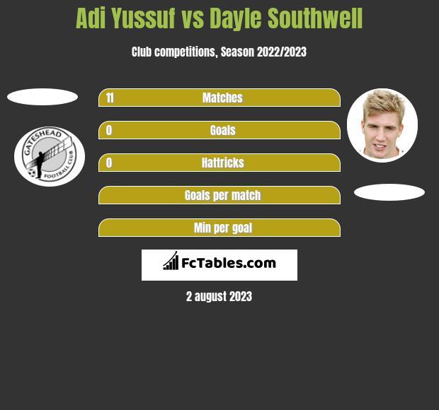 Adi Yussuf vs Dayle Southwell h2h player stats