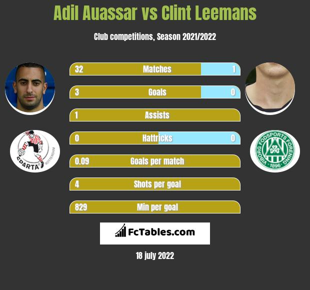 Adil Auassar vs Clint Leemans infographic