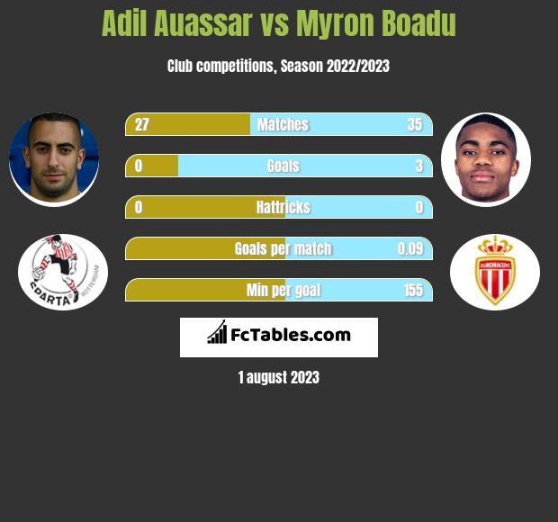 Adil Auassar vs Myron Boadu h2h player stats