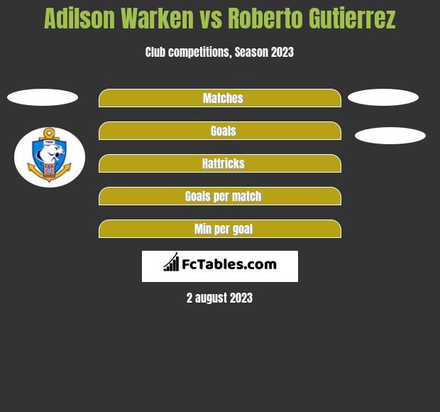 Adilson Warken vs Roberto Gutierrez h2h player stats
