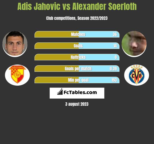 Adis Jahovic vs Alexander Soerloth h2h player stats