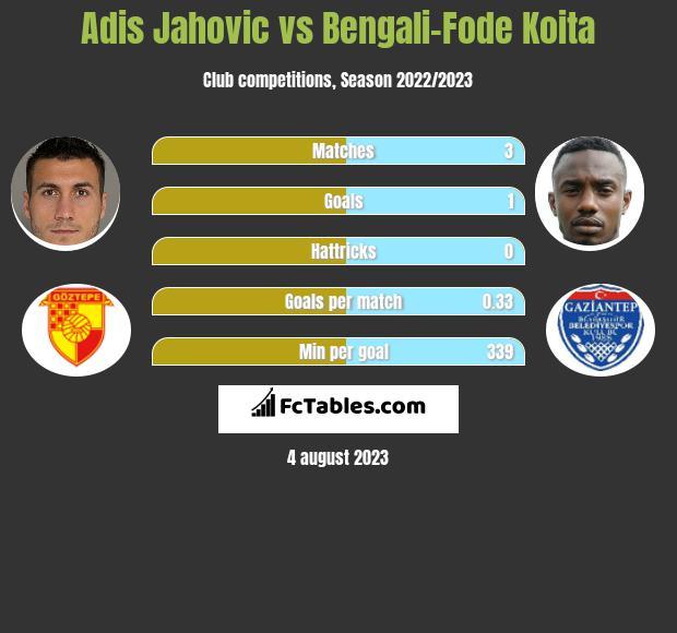 Adis Jahovic vs Bengali-Fode Koita h2h player stats