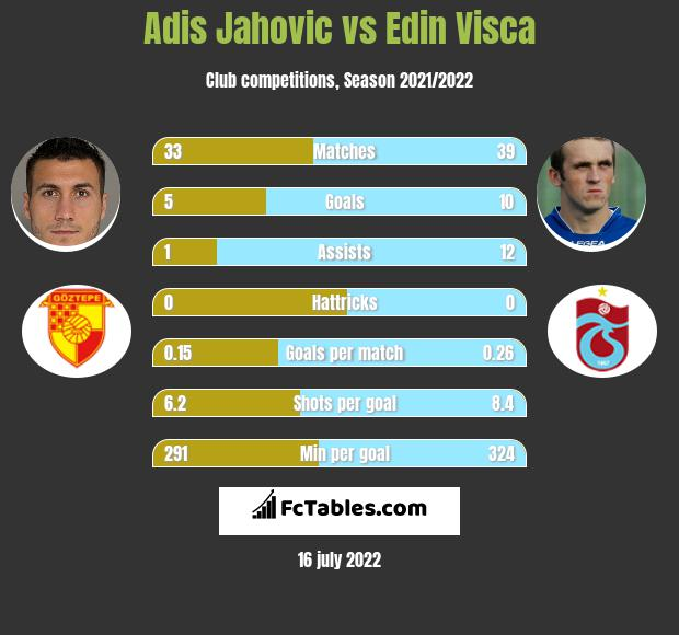 Adis Jahovic vs Edin Visca h2h player stats