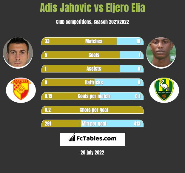Adis Jahovic vs Eljero Elia h2h player stats