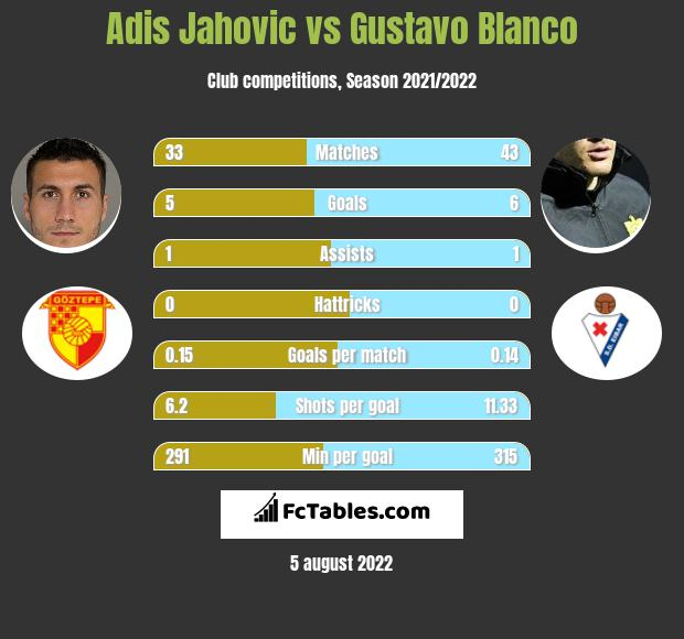 Adis Jahovic vs Gustavo Blanco h2h player stats