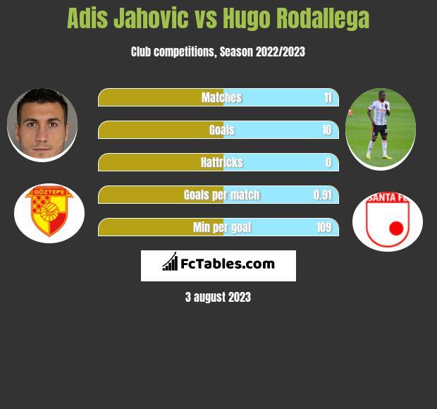 Adis Jahovic vs Hugo Rodallega h2h player stats
