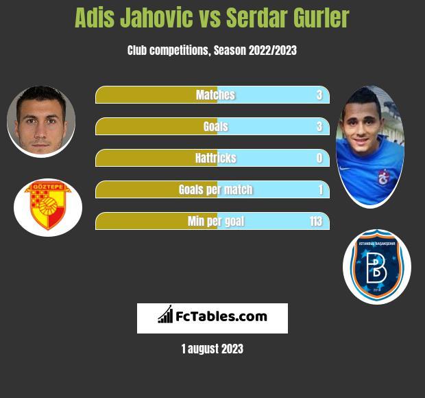 Adis Jahovic vs Serdar Gurler h2h player stats