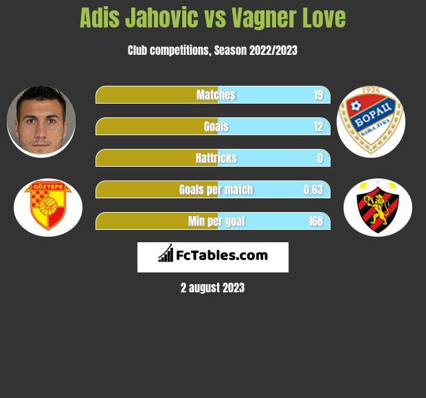 Adis Jahovic vs Vagner Love h2h player stats