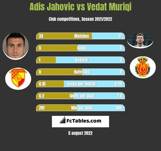 Adis Jahovic vs Vedat Muriqi h2h player stats