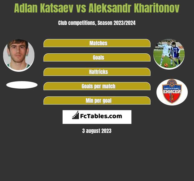 Adlan Katsaev vs Aleksandr Kharitonov h2h player stats