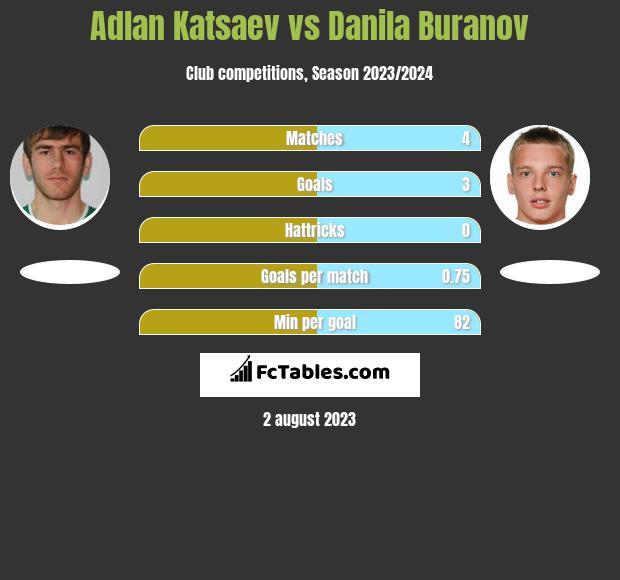 Adlan Katsaev vs Danila Buranov h2h player stats
