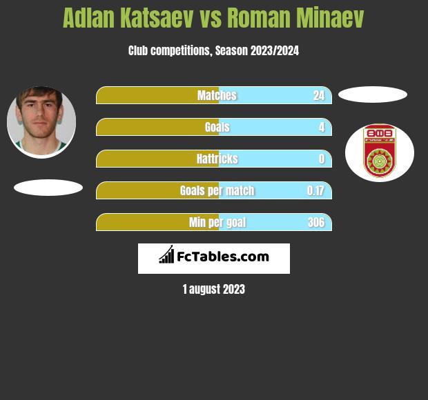 Adlan Katsaev vs Roman Minaev h2h player stats