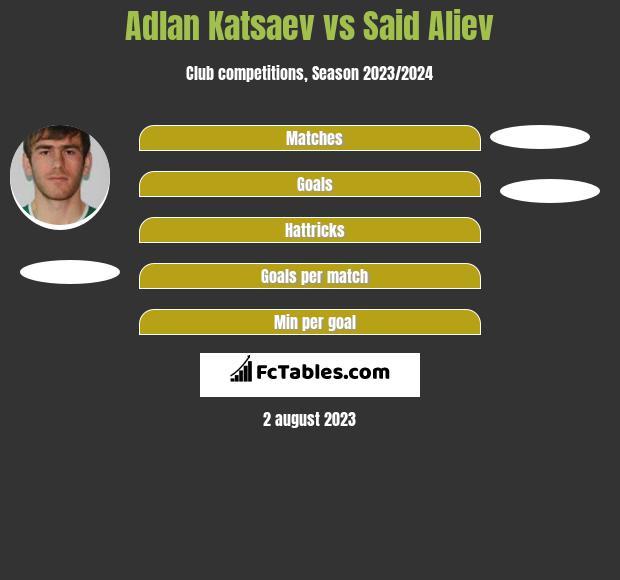 Adlan Katsaev vs Said Aliev h2h player stats