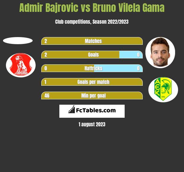 Admir Bajrovic vs Bruno Vilela Gama h2h player stats