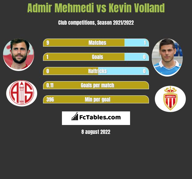 Admir Mehmedi vs Kevin Volland infographic