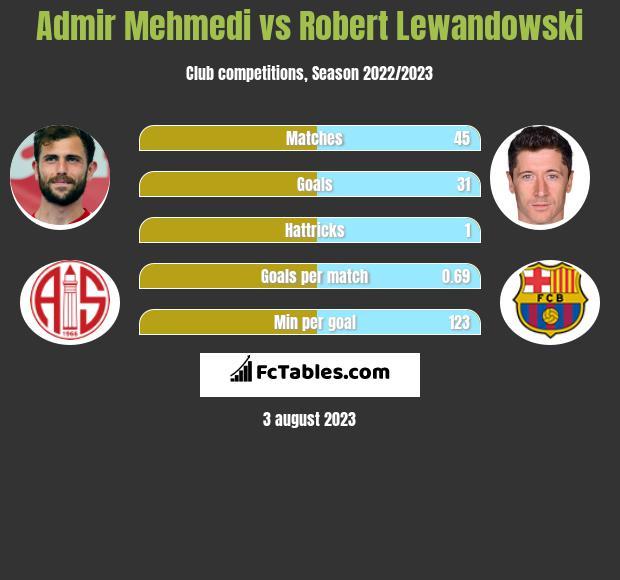 Admir Mehmedi vs Robert Lewandowski infographic