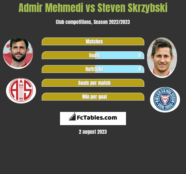 Admir Mehmedi vs Steven Skrzybski h2h player stats