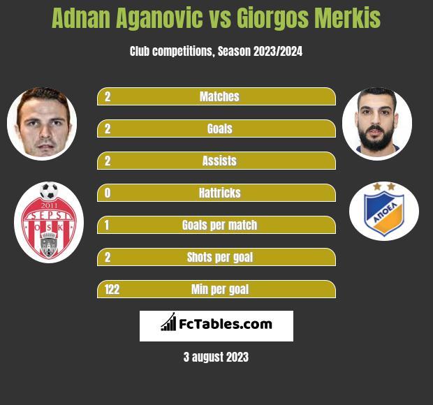 Adnan Aganovic vs Giorgos Merkis infographic