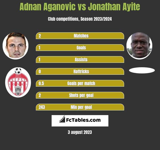 Adnan Aganovic vs Jonathan Ayite infographic