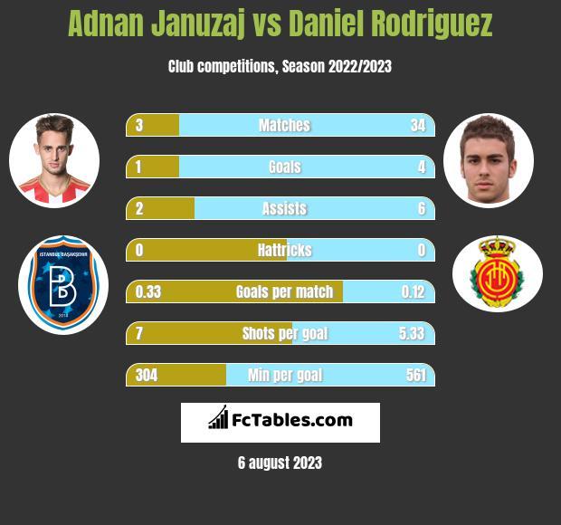 Adnan Januzaj vs Daniel Rodriguez infographic