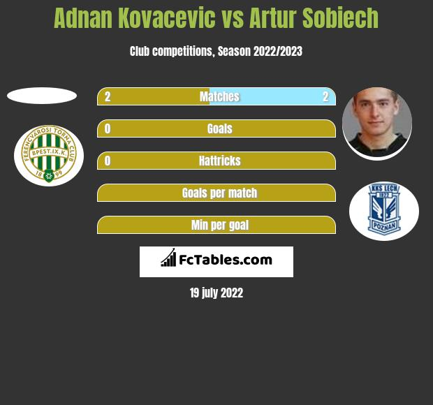 Adnan Kovacevic vs Artur Sobiech h2h player stats