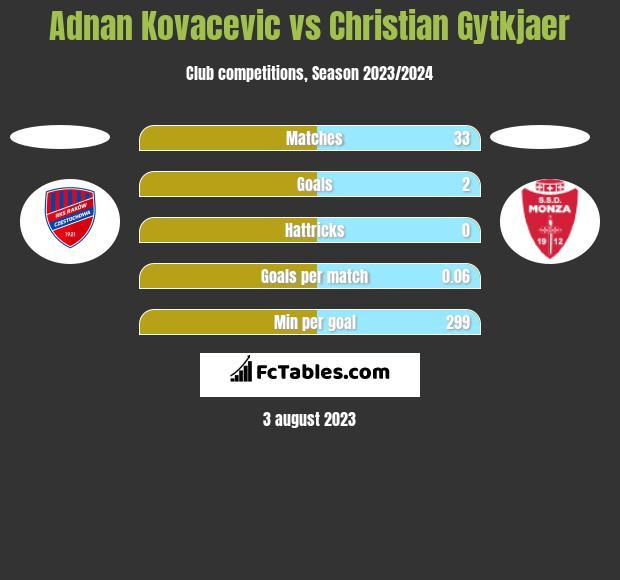 Adnan Kovacevic vs Christian Gytkjaer h2h player stats