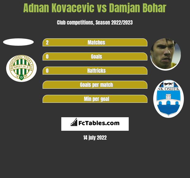 Adnan Kovacevic vs Damjan Bohar h2h player stats